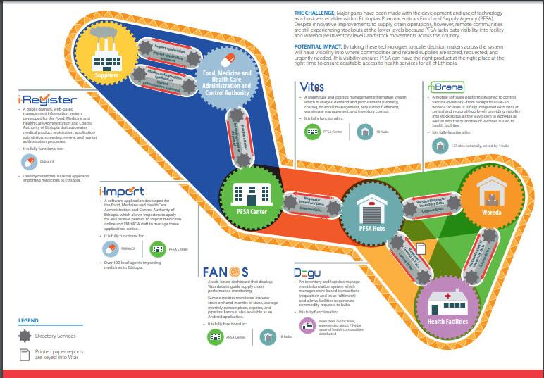Infographics - Results - John Snow, Inc