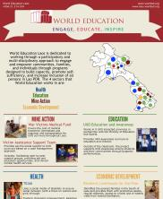 View details: Summary of World Education Laos Projects - 2017