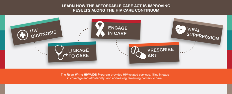 Read more about the the Implications of the Affordable Care Act on the HIV Continuum of CareREAD MORE»
